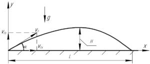"""Схема к решению задачи """"Под каким углом к горизонту нужно бросить тело, чтобы высота"""""""