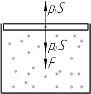 """Схема к решению задачи """"Бутылка с газом закрыта пробкой, площадь сечения которой 2,5 см2"""""""