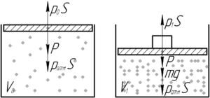 """Схема к решению задачи """"В цилиндре под поршнем находится воздух. Вес поршня 60 Н"""""""