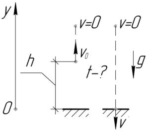 """Схема к решению задачи """"Вертикально вверх с высоты 392 м с начальной скоростью 19,6 м/с брошено"""""""