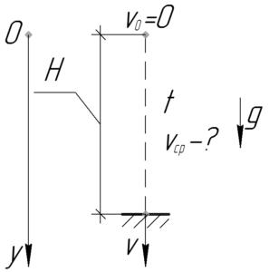 """Схема к решению задачи """"Тело падает с высоты 4,9 м. Какова средняя скорость движения тела?"""""""