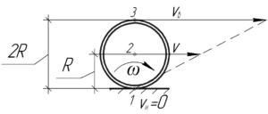 """Схема к решению задачи """"Обруч катится по горизонтальной плоскости без проскальзывания со скоростью"""""""