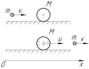 """Схема к решению задачи """"Горизонтально летящая пуля массой 10 г насквозь пробивает первоначально"""""""