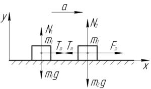 """Схема к решению задачи """"Два тела масс m1 и m2, связанные невесомой нитью, лежат на гладкой горизонтальной"""""""