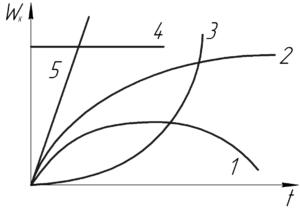 """Схема к условию задачи """"Укажите график зависимости кинетической энергии свободно падающего тела"""""""