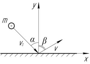 """Схема к решению задачи """"При ударе шарика об идеально гладкую горизонтальную поверхность теряется третья"""""""