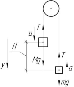 """Схема к решению задачи """"Две гири неравной массы висят на концах нити, перекинутой через невесомый блок"""""""