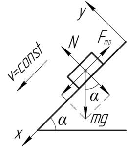 """Схема к решению задачи """"Тело скользит с постоянной скоростью вниз по наклонной плоскости с углом наклона"""""""