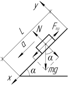 """Схема к решению задачи """"Тело соскальзывает без начальной скорости с наклонной плоскости. Угол наклона"""""""