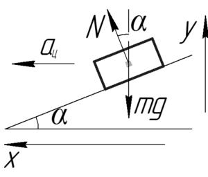 """Схема к решению задачи """"Шоссе имеет вираж с уклоном 10 градусов при радиусе закругления дороги в 100 м"""""""