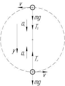 """Схема к решению задачи """"Гиря массой 100 г равномерно вращается на нити в вертикальной плоскости"""""""