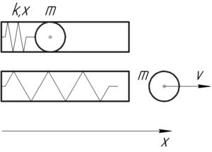 """Схема к решению задачи """"Какова начальная скорость шарика массой 1 г, которым выстрелили из пружинного"""""""