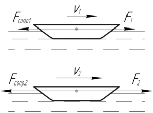 """Схема к решению задачи """"Допустим, что сила, которая заставляет баржу двигаться по каналу, прямо пропорциональна"""""""
