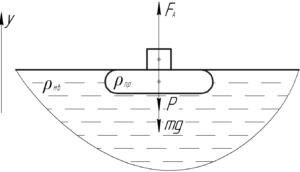 """Схема к решению задачи """"Пробковый спасательный круг имеет массу 3,2 кг. Определить подъемную силу"""""""