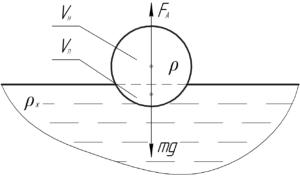 """Схема к решению задачи """"Плотность жидкости в 3 раза больше плотности материала тела. Какая часть объема"""""""