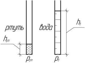 """Схема к решению задачи """"На сколько отличается давление столбика ртути высотой 10 мм от давления столбика"""""""